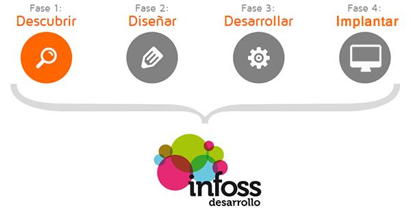 infoss-desarrollo